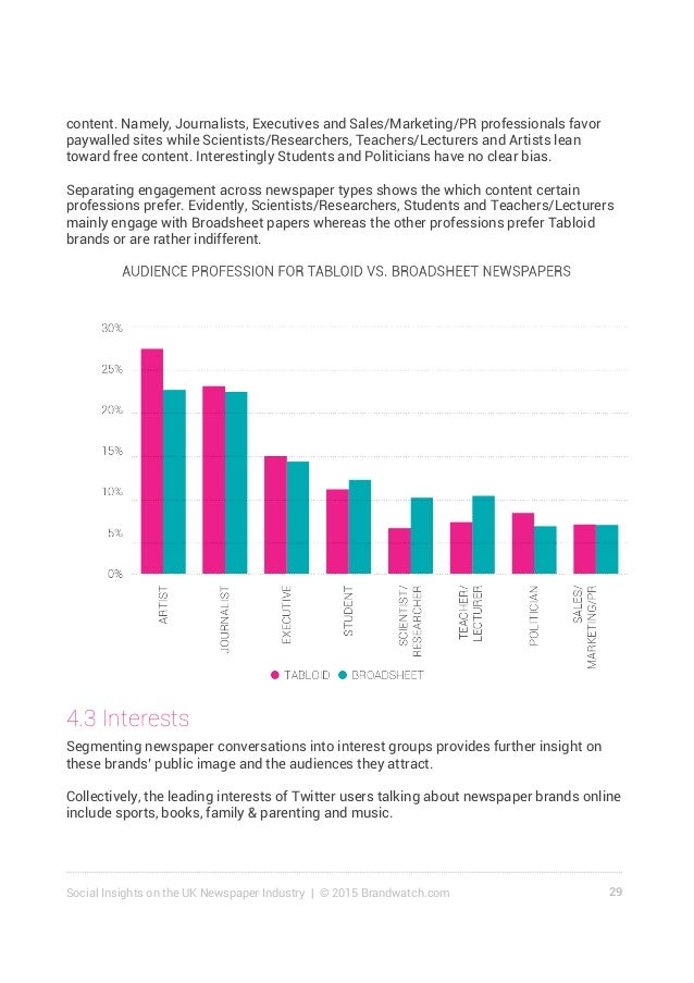 30Social Insights on the UK Newspaper Industry | © 2015 Brandwatch.com While The Sun, The Daily Mail and The Daily Mirror ...