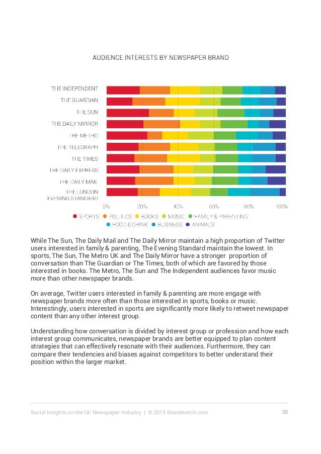 31Social Insights on the UK Newspaper Industry | © 2015 Brandwatch.com 5.0 Key Insights for Newspaper Brands • The newspap...