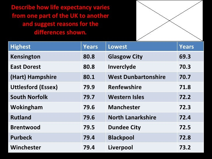Describe how life expectancy varies from one part of the UK to another and suggest reasons for the differences shown. High...