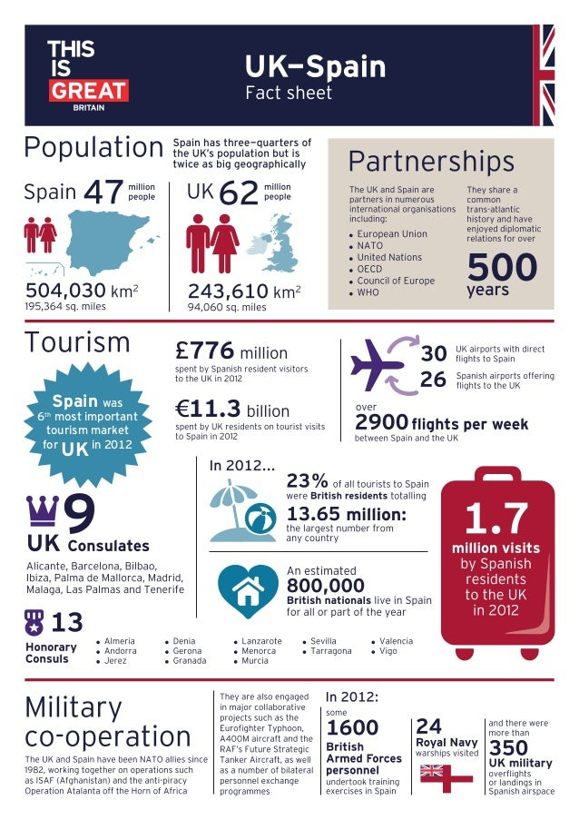 Spain was  6 most important tourism market for in 2012 th  UK