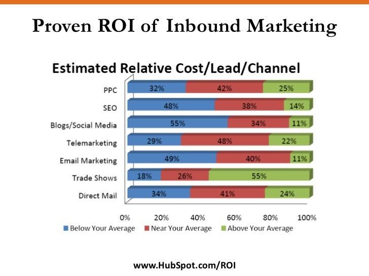 Proven ROI of Inbound Marketing               www.HubSpot.com/ROI