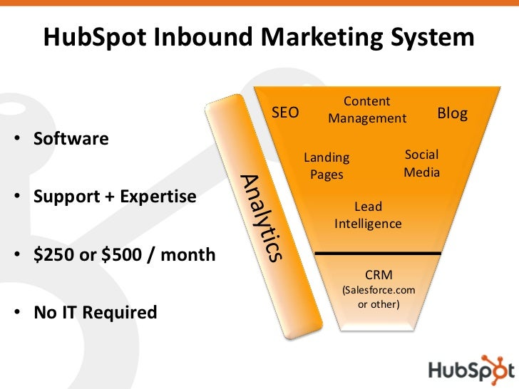 HubSpot Inbound Marketing System                                      Content                          SEO      Management...