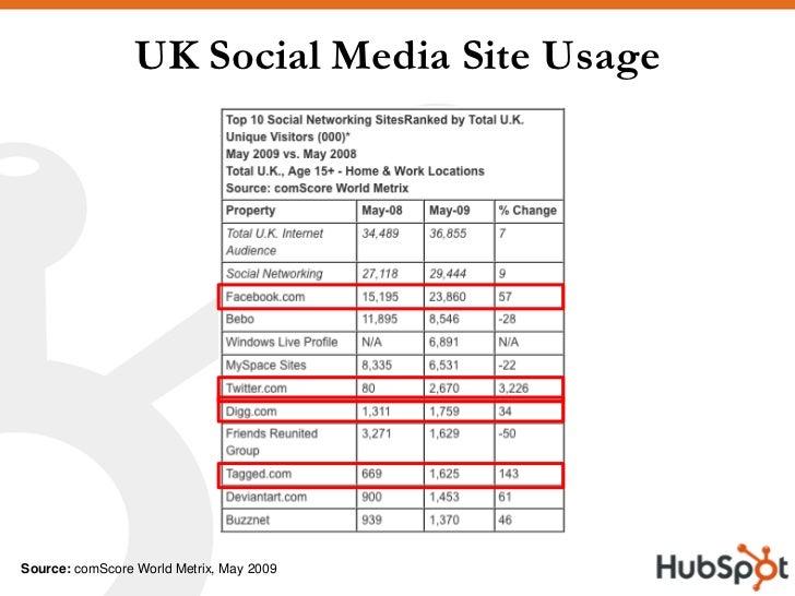 UK Social Media Site Usage     Source: comScore World Metrix, May 2009