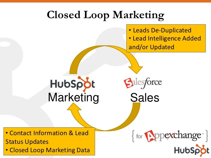 Closed Loop Marketing                                • Leads De-Duplicated                                • Lead Intellige...