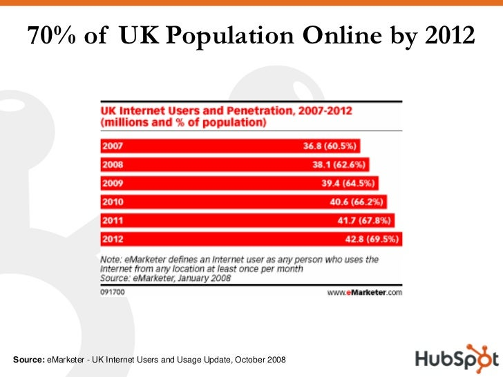 70% of UK Population Online by 2012     Source: eMarketer - UK Internet Users and Usage Update, October 2008