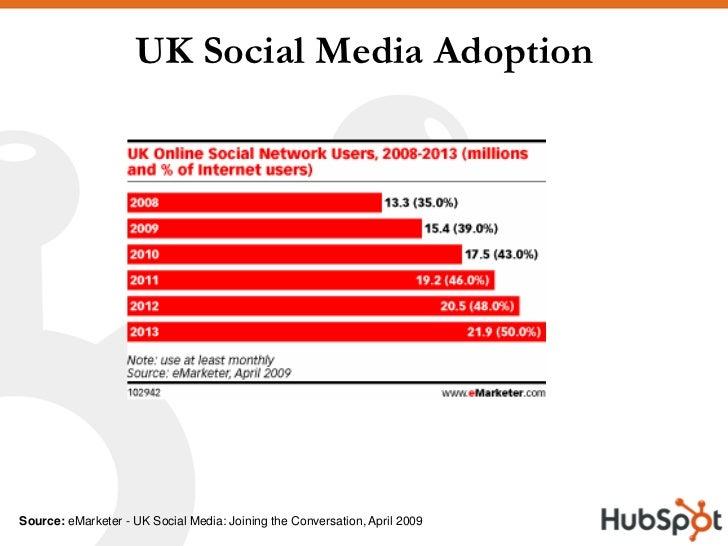 UK Social Media Adoption     Source: eMarketer - UK Social Media: Joining the Conversation, April 2009