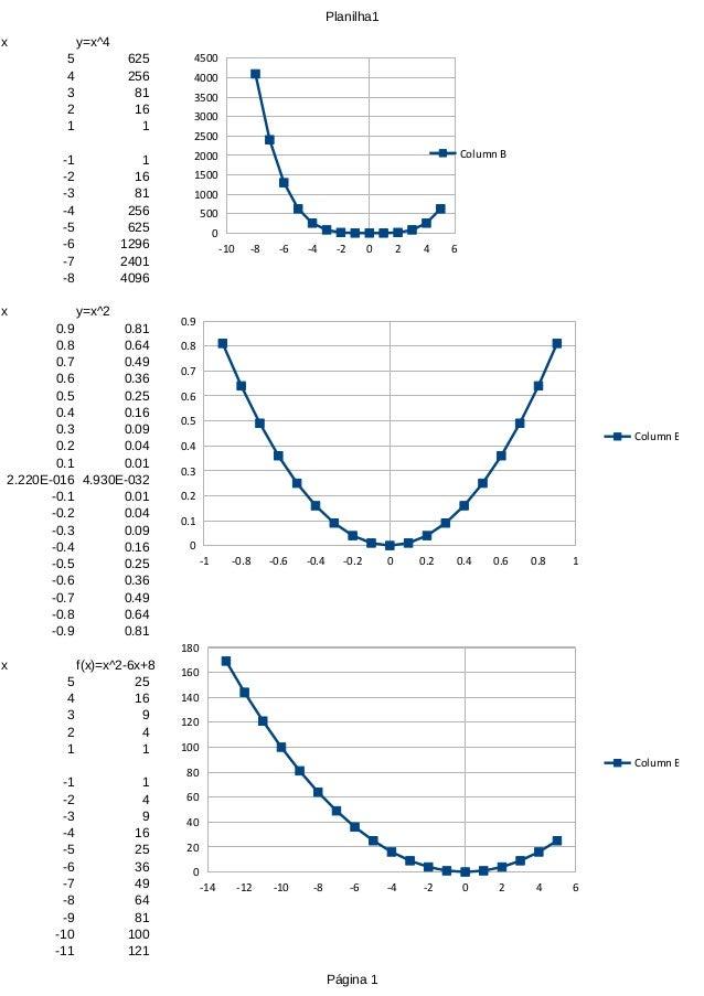 Planilha1 Página 1 x y=x^4 5 625 4 256 3 81 2 16 1 1 -1 1 -2 16 -3 81 -4 256 -5 625 -6 1296 -7 2401 -8 4096 x y=x^2 0.9 0....