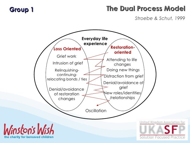 dual process model This chapter describes a few influential social-psychological dual-process models and gives an in-depth review of the integrative models it compares the general.