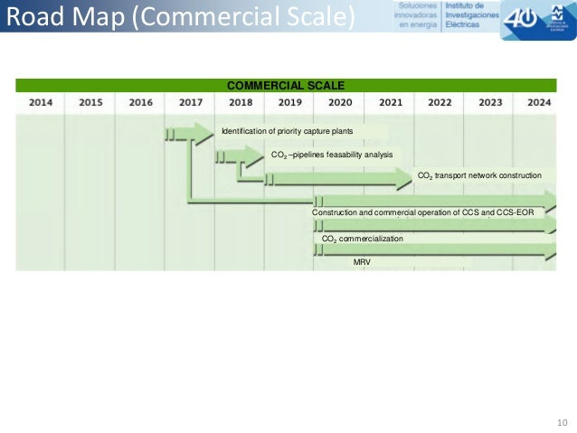Ccus roadmap for mexico presentation by m vita peralta for Commercialization roadmap