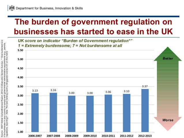 """The burden of government regulation onbusinesses has started to ease in the UKUK score on indicator """"Burden of Government ..."""
