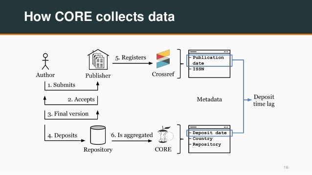 How CORE collects data 16