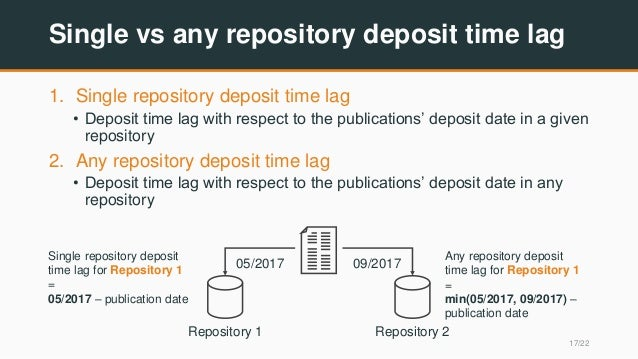 Single vs any repository deposit time lag 1. Single repository deposit time lag • Deposit time lag with respect to the pub...