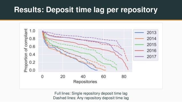 Results: Deposit time lag per repository Full lines: Single repository deposit time lag Dashed lines: Any repository depos...