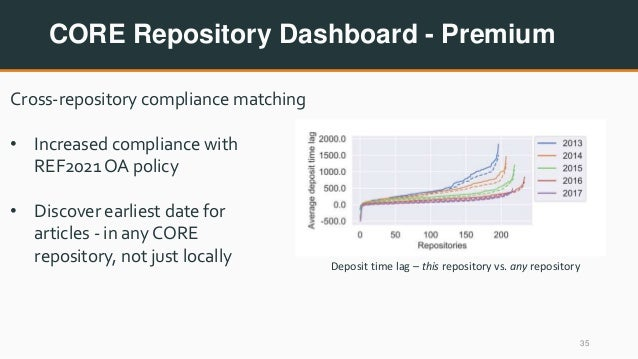CORE Repository Dashboard - Premium 35 Cross-repository compliance matching • Increased compliance with REF2021 OA policy ...