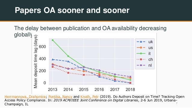 Papers OA sooner and sooner The delay between publication and OA availability decreasing globally 7 Herrmannova, Drahomira...