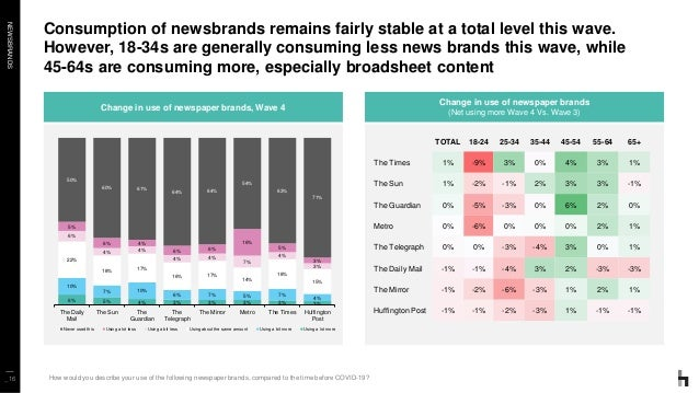 NEWSBRANDS Consumption of newsbrands remains fairly stable at a total level this wave. However, 18-34s are generally consu...