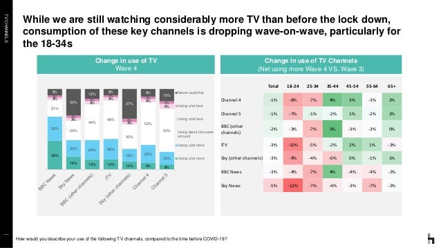 TVCHANNELS While we are still watching considerably more TV than before the lock down, consumption of these key channels i...
