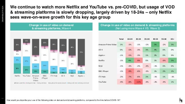 VOD&STREAMING We continue to watch more Netflix and YouTube vs. pre-COVID, but usage of VOD & streaming platforms is slowl...