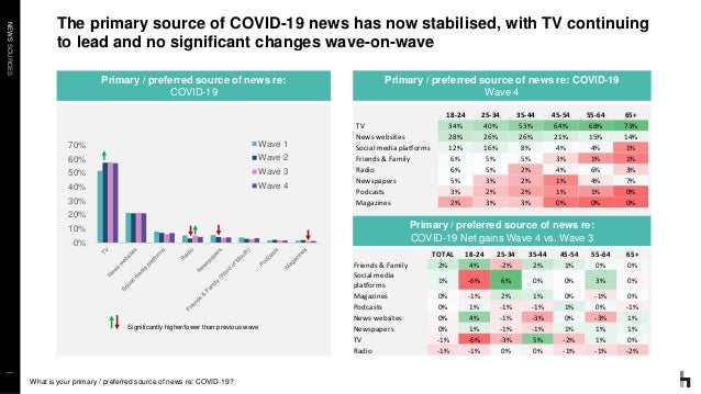 NEWSSOURCES The primary source of COVID-19 news has now stabilised, with TV continuing to lead and no significant changes ...