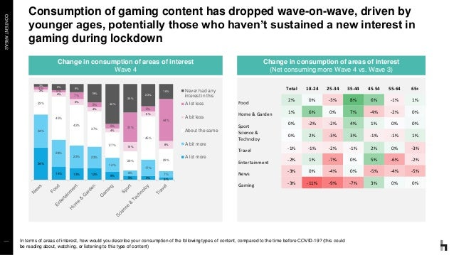 CONTENTAREAS Consumption of gaming content has dropped wave-on-wave, driven by younger ages, potentially those who haven't...
