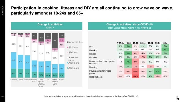 ACTIVITIES Participation in cooking, fitness and DIY are all continuing to grow wave on wave, particularly amongst 18-24s ...
