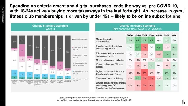 LEISURESPENDING Spending on entertainment and digital purchases leads the way vs. pre COVID-19, with 18-24s actively buyin...