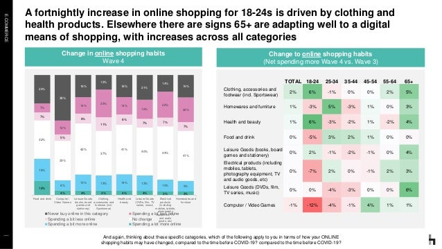 E.COMMERCE A fortnightly increase in online shopping for 18-24s is driven by clothing and health products. Elsewhere there...