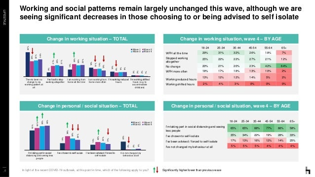 LIFESTYLE _6 Working and social patterns remain largely unchanged this wave, although we are seeing significant decreases ...