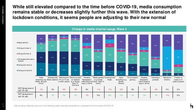 CHANNELCHANGES _9 While still elevated compared to the time before COVID-19, media consumption remains stable or decreases...