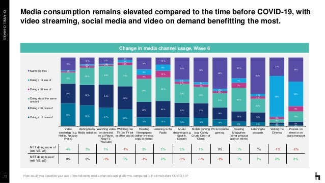 CHANNELCHANGES _12 Media consumption remains elevated compared to the time before COVID-19, with video streaming, social m...