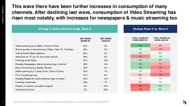 CHANNELCHANGES _13 This wave there have been further increases in consumption of many channels. After declining last wave,...