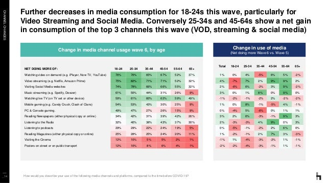 CHANNELCHANGES _14 Further decreases in media consumption for 18-24s this wave, particularly for Video Streaming and Socia...