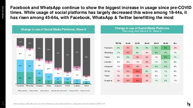 SOCIALMEDIA Facebook and WhatsApp continue to show the biggest increase in usage since pre-COVID times. While usage of soc...