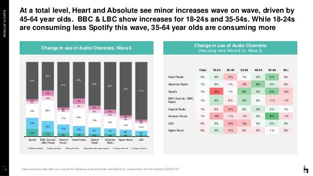 AUDIOPLATFORMS At a total level, Heart and Absolute see minor increases wave on wave, driven by 45-64 year olds. BBC & LBC...