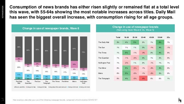 NEWSBRANDS Consumption of news brands has either risen slightly or remained flat at a total level this wave, with 55-64s s...