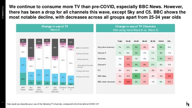 TVCHANNELS We continue to consume more TV than pre-COVID, especially BBC News. However, there has been a drop for all chan...