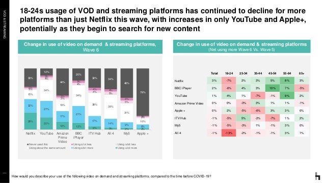 VOD&STREAMING 18-24s usage of VOD and streaming platforms has continued to decline for more platforms than just Netflix th...