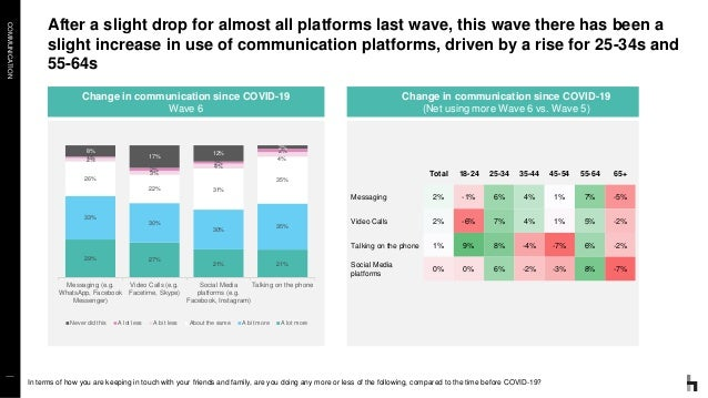 COMMUNICATION After a slight drop for almost all platforms last wave, this wave there has been a slight increase in use of...