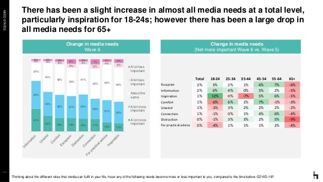 NEEDSTATES There has been a slight increase in almost all media needs at a total level, particularly inspiration for 18-24...