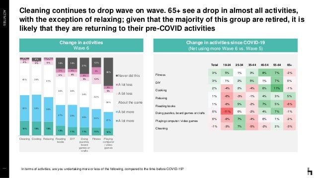 ACTIVITIES Cleaning continues to drop wave on wave. 65+ see a drop in almost all activities, with the exception of relaxin...