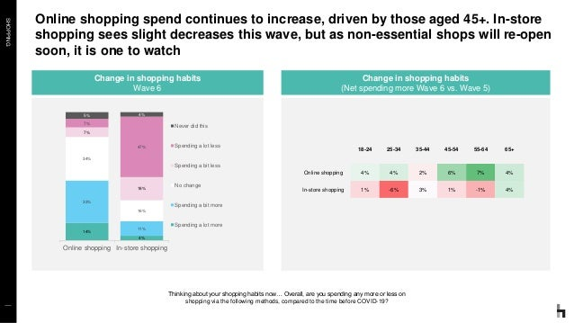SHOPPING Online shopping spend continues to increase, driven by those aged 45+. In-store shopping sees slight decreases th...