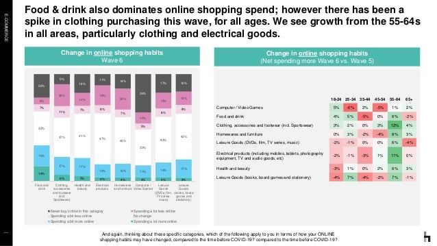 E.COMMERCE Food & drink also dominates online shopping spend; however there has been a spike in clothing purchasing this w...