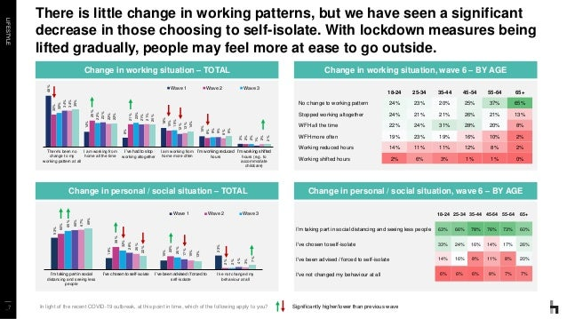 LIFESTYLE _7 There is little change in working patterns, but we have seen a significant decrease in those choosing to self...