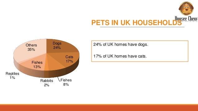 Irish Pet Food Market