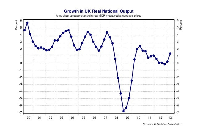 economic growth of the uk and Source: eurostat (online data code  economic growth resumed in 23 of the member states in 2010,  france, the united kingdom, italy and spain).