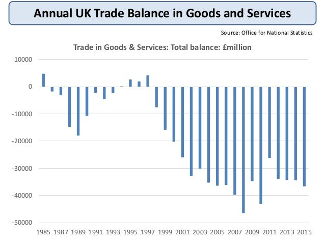 uk trade performance Uk export and import in 2011: top products and trading partners  hm revenue and customs releases monthly figures for uk trade according to the latest figures from october 2011, the uk's.