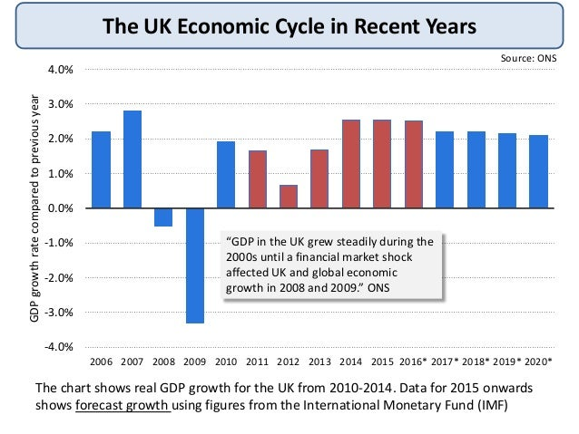 economic growth of the uk and The british economy grew by 04 percent on quarter in the three months to december of 2017, below the preliminary estimate of 05 percent and following an upwardly.