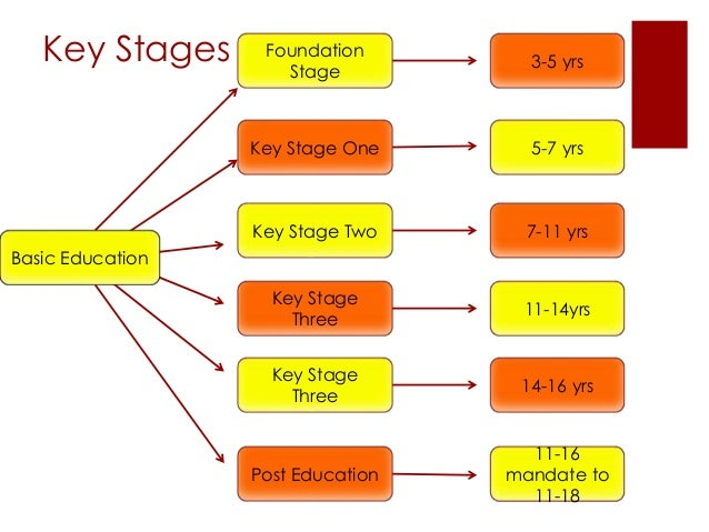 stages of education Stages for health education stage of sensitization stage of publicity stage of education stage of attitude change stage of motivation and action stage of community transformation (social change) 24 25.