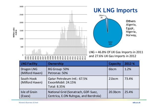 Uk Gas Security Current Status And Future Issues Mike