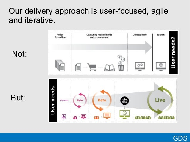 GDSOur delivery approach is user-focused, agileand iterative.Not:But: